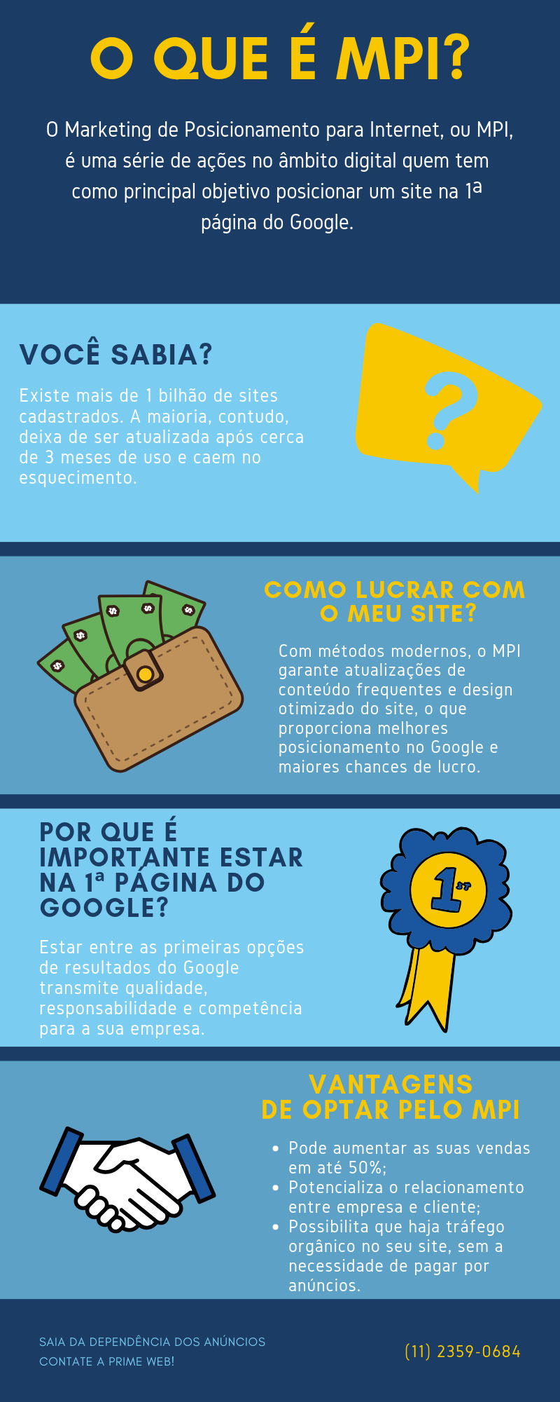 Infográfico: O que é MPI - Marketing de Posicionamento para Internet